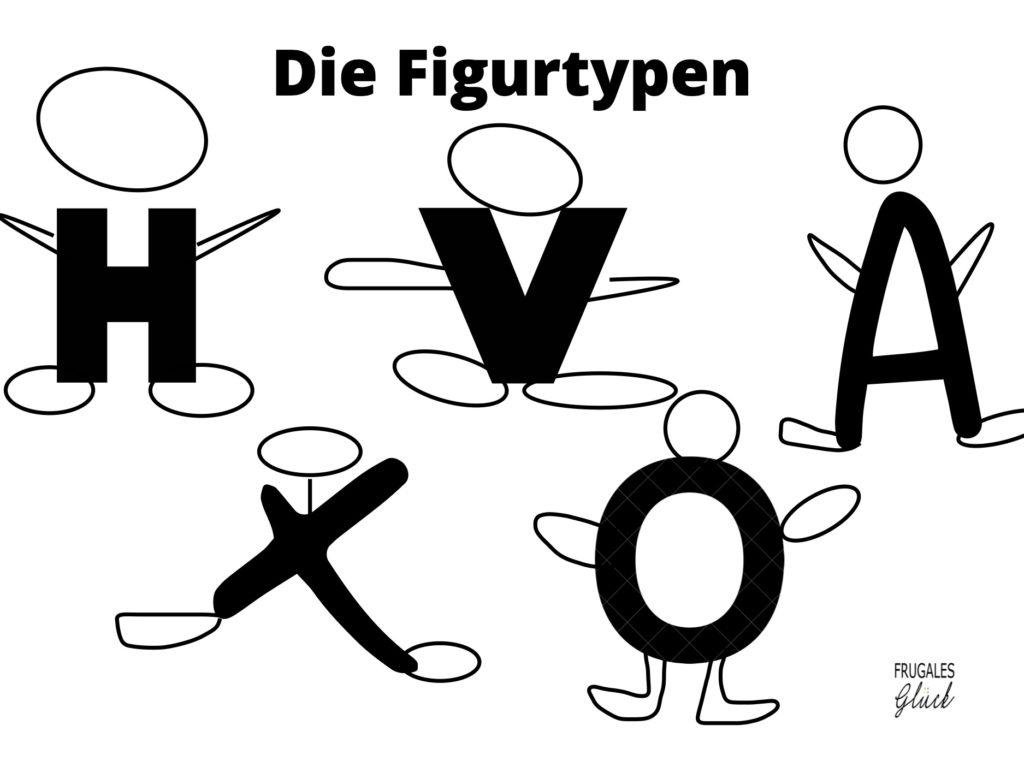 Fünf Figurtypen, den Buchstaben X, V, H, A und O entsprechend.